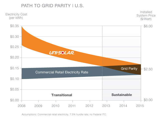 Uni-Solar Grid Parity